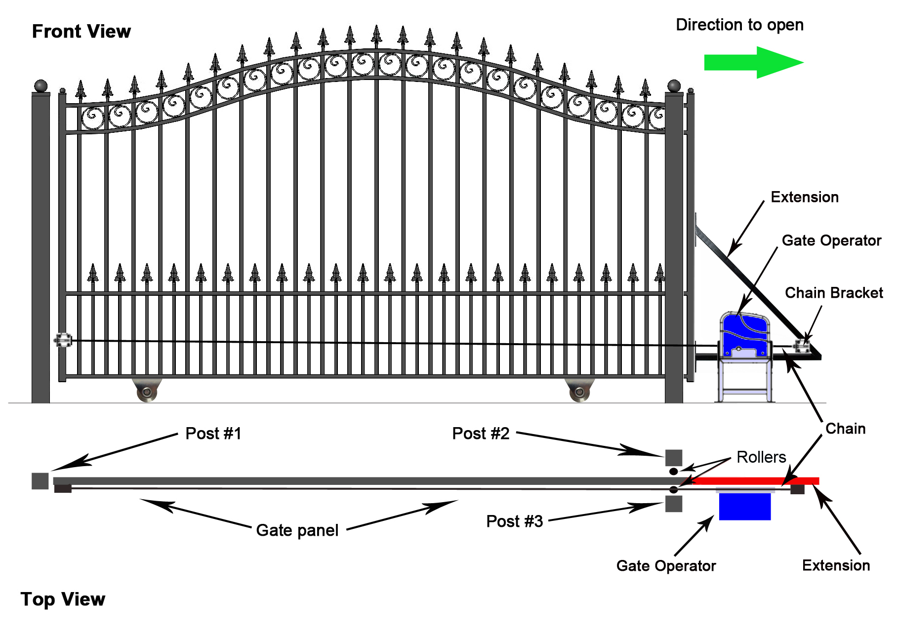 Selecting the right automatic gate opener for you sliding automatic gate opener cheapraybanclubmaster Choice Image